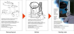 Skriveproces : Layout - skitse - færdig side